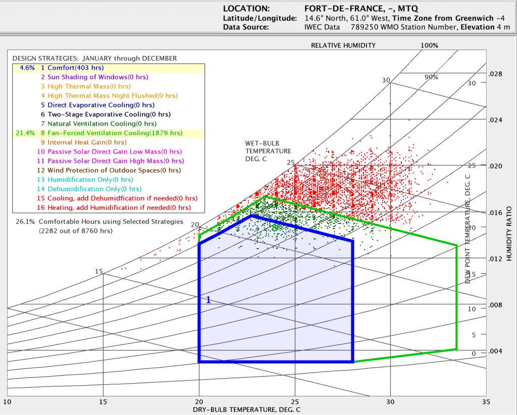 graphique comparaison brasseur d'air contre climatiseur